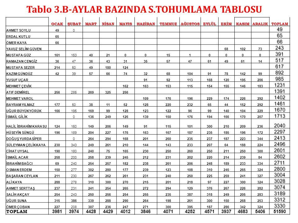 Tablo 3.B-AYLAR BAZINDA S.TOHUMLAMA TABLOSU