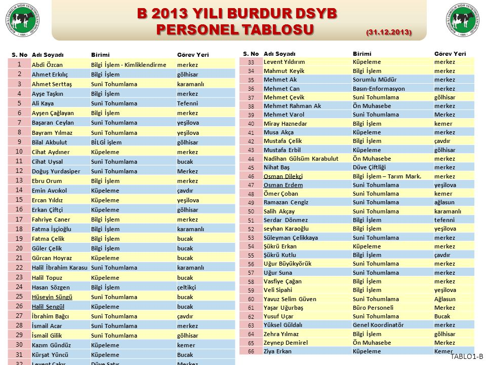 B 2013 YILI BURDUR DSYB PERSONEL TABLOSU (31.12.2013) 2014 TABLO1-B 1