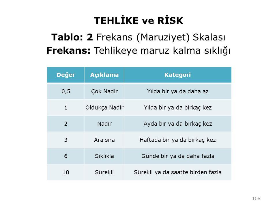 TEHLİKE ve RİSK Tablo: 2 Frekans (Maruziyet) Skalası Frekans: Tehlikeye maruz kalma sıklığı Değer.