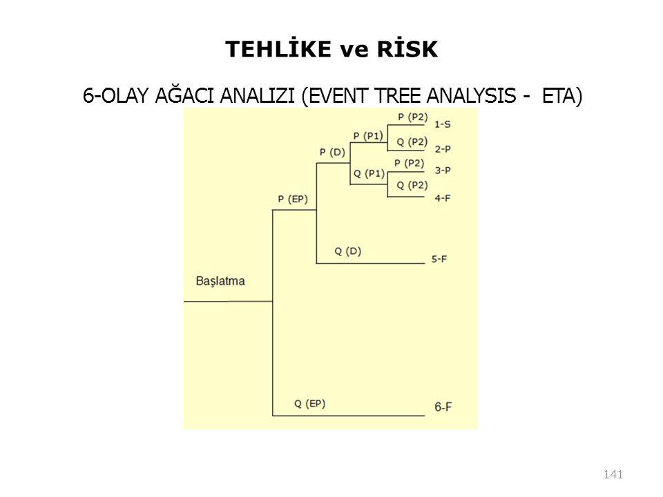 6-OLAY AĞACI ANALIZI (EVENT TREE ANALYSIS - ETA)