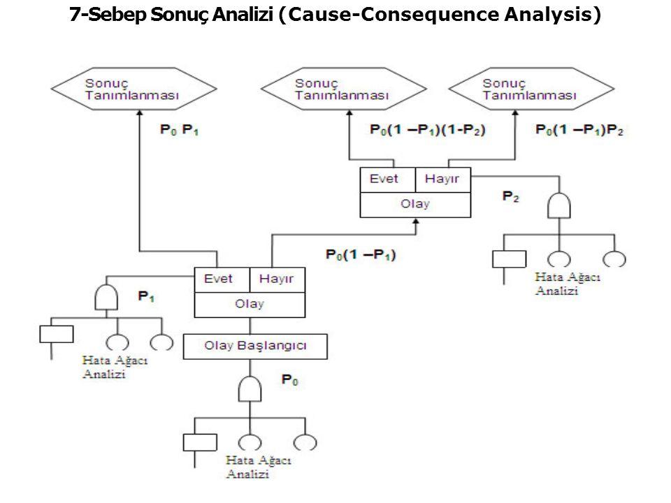 7-Sebep Sonuç Analizi (Cause-Consequence Analysis)