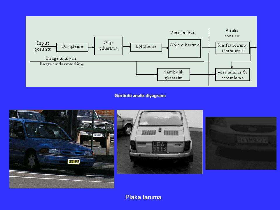Görüntü analiz diyagramı