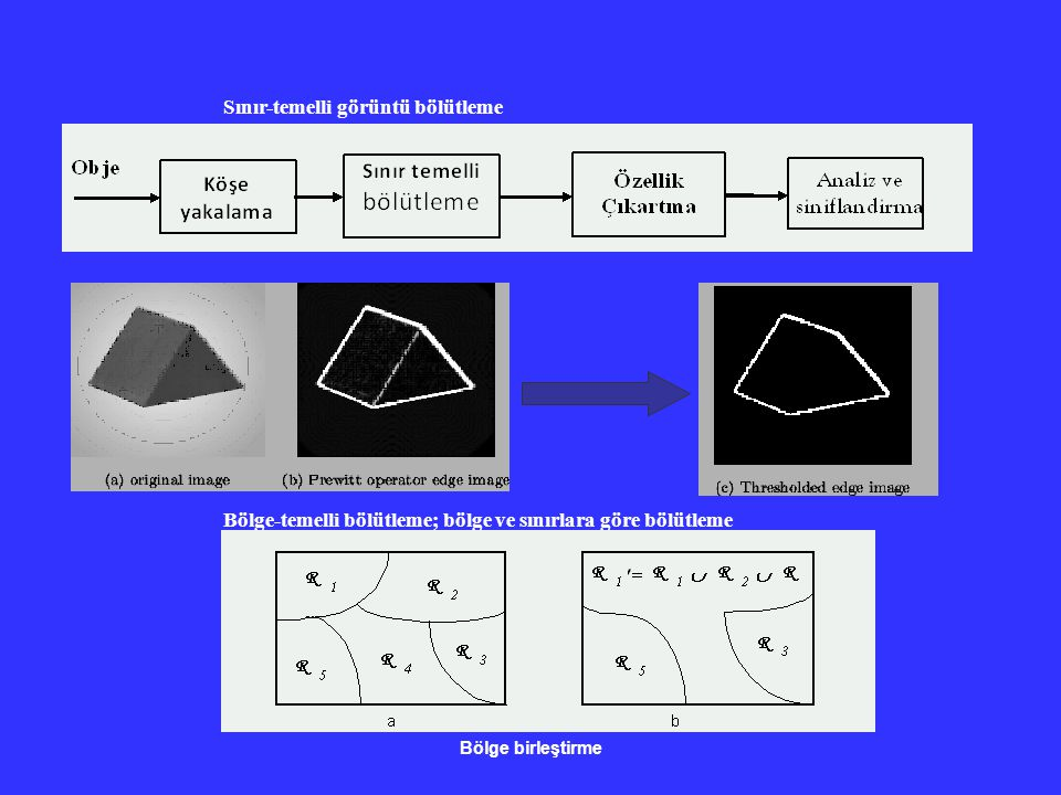 Bölge-temelli bölütleme; bölge ve sınırlara göre bölütleme