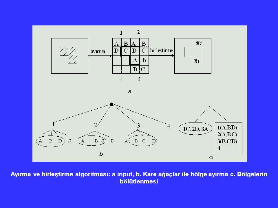 Ayırma ve birleştirme algoritması: a input, b