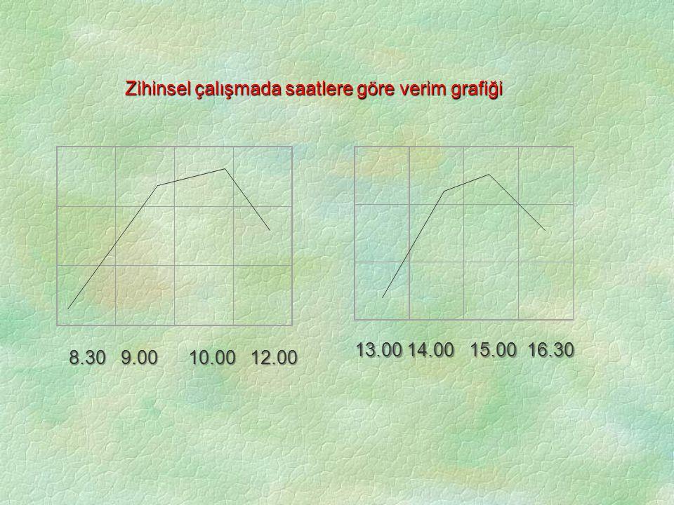 Zihinsel çalışmada saatlere göre verim grafiği