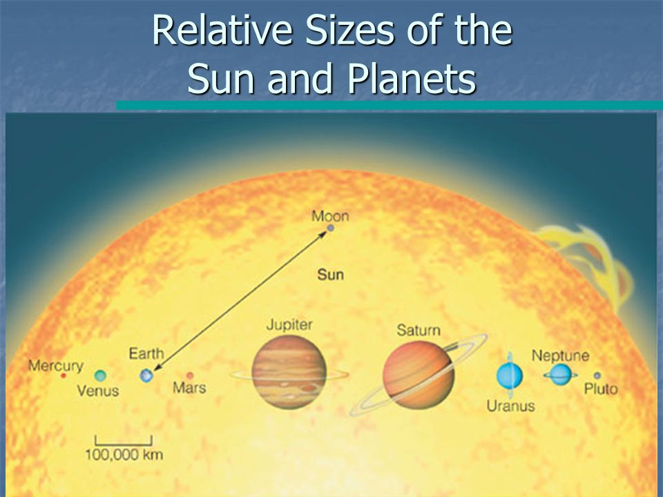Relative Sizes of the Sun and Planets
