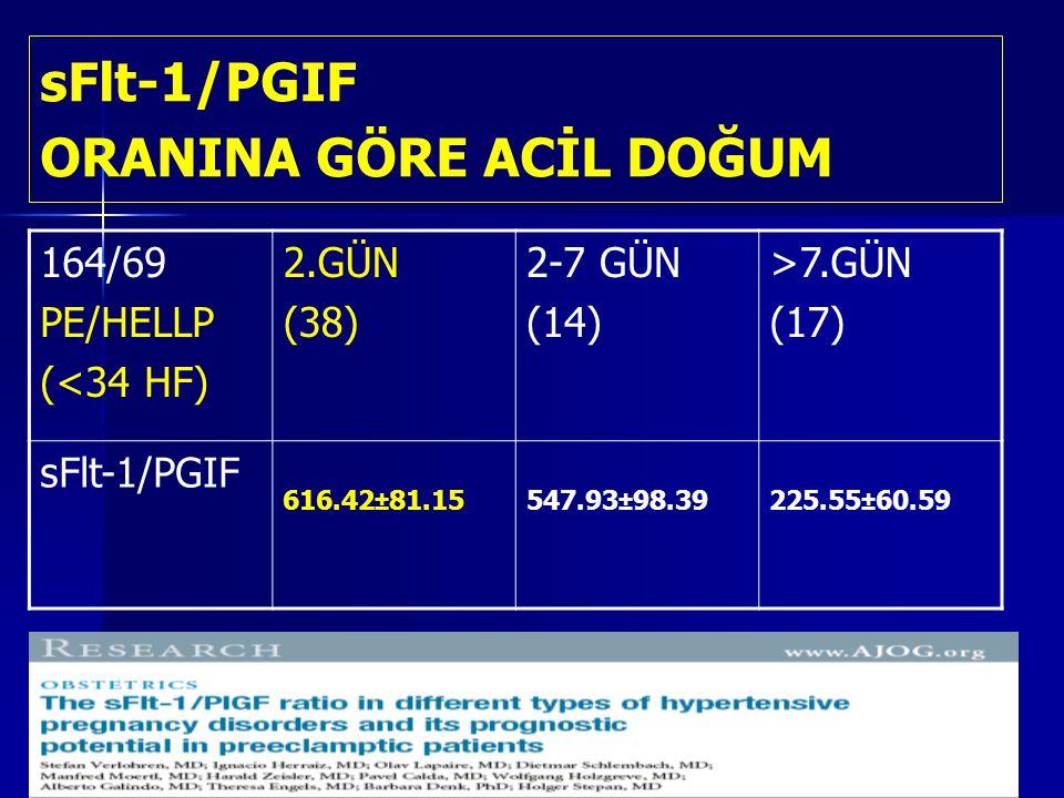 sFlt-1/PGIF ORANINA GÖRE ACİL DOĞUM