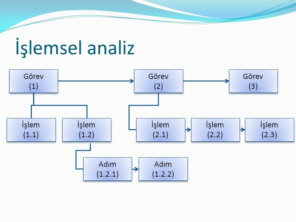 İşlemsel analiz Görev (1) İşlem (1.1) Adım (1.2.1) (1.2.2) (2) (2.1)