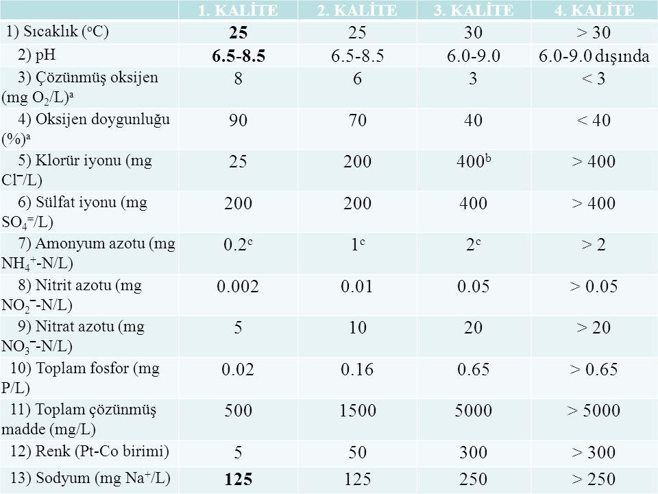 1. KALİTE 2. KALİTE. 3. KALİTE. 4. KALİTE. 1) Sıcaklık (oC) 25. 30. > 30. 2) pH. 6.5-8.5. 6.0-9.0.