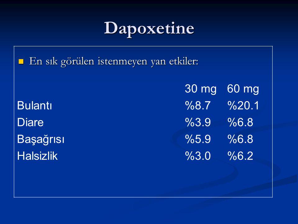 Dapoxetine 30 mg 60 mg Bulantı Diare Başağrısı Halsizlik %8.7 %3.9