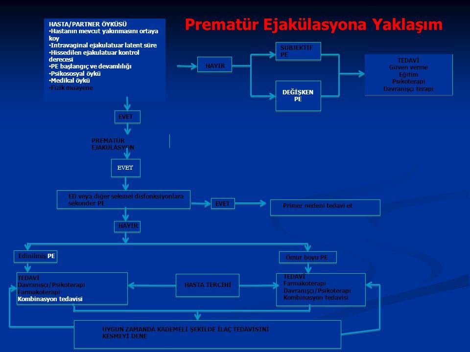 Prematür Ejakülasyona Yaklaşım