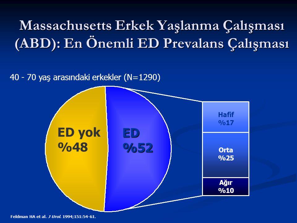 Source: Massachusetts Erkek Yaşlanma Çalışması (ABD): En Önemli ED Prevalans Çalışması. Review: 40 - 70 yaş arasındaki erkekler (N=1290)