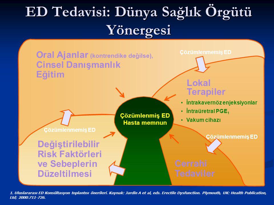 ED Tedavisi: Dünya Sağlık Örgütü Yönergesi