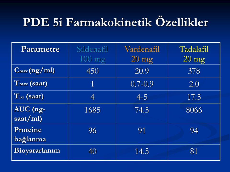 PDE 5i Farmakokinetik Özellikler