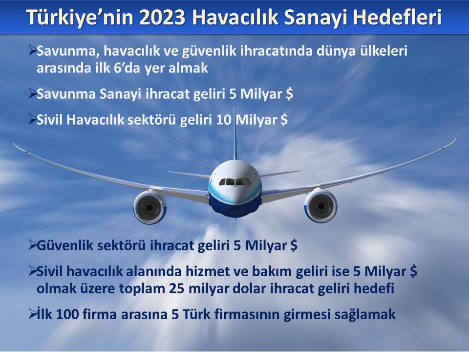 Türkiye'nin 2023 Havacılık Sanayi Hedefleri