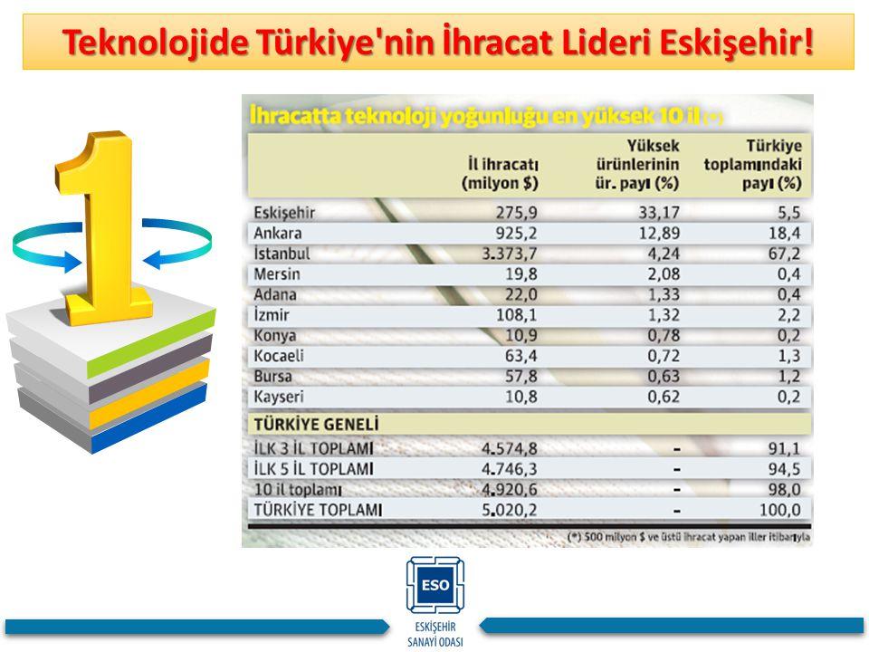Teknolojide Türkiye nin İhracat Lideri Eskişehir!