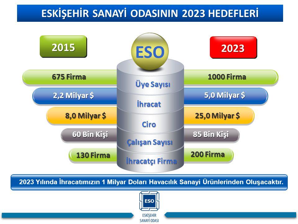ESKİŞEHİR SANAYİ ODASININ 2023 HEDEFLERİ