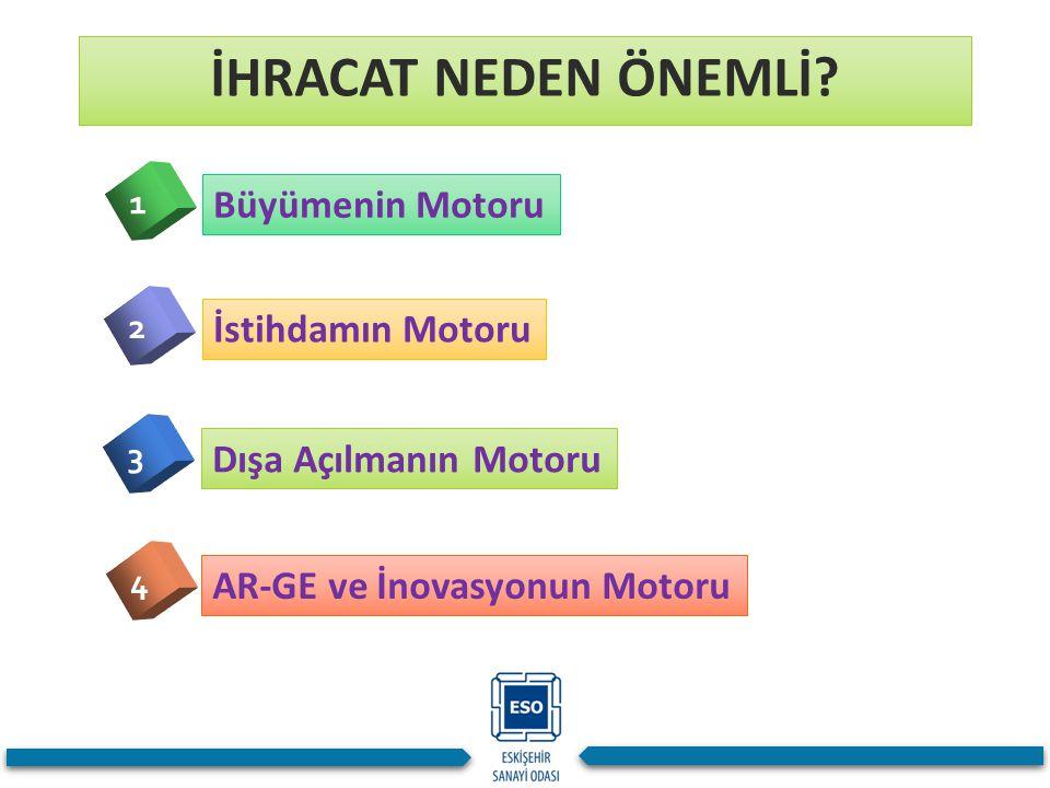 İHRACAT NEDEN ÖNEMLİ Büyümenin Motoru İstihdamın Motoru