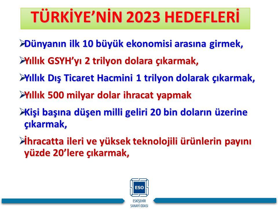 TÜRKİYE'NİN 2023 HEDEFLERİ