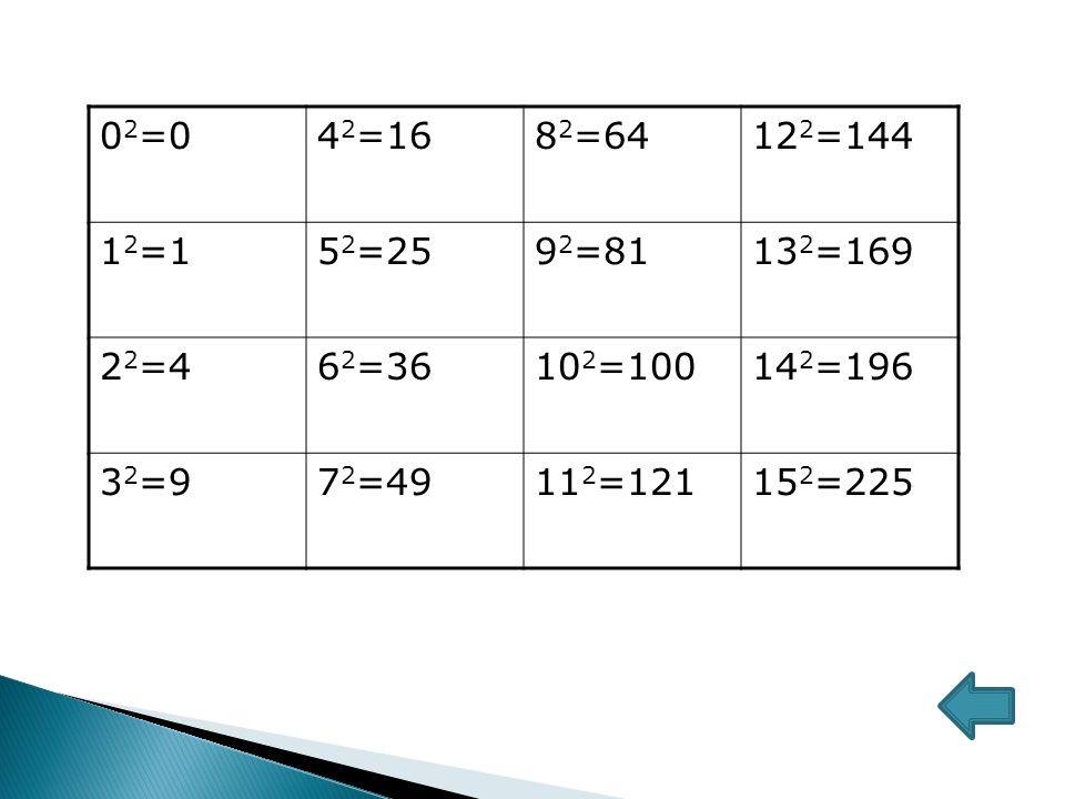 02=0 42=16. 82=64. 122=144. 12=1. 52=25. 92=81. 132=169. 22=4. 62=36. 102=100. 142=196. 32=9.