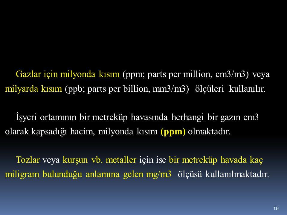 Gazlar için milyonda kısım (ppm; parts per million, cm3/m3) veya