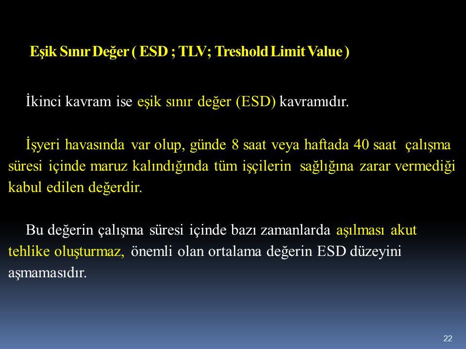 Eşik Sınır Değer ( ESD ; TLV; Treshold Limit Value )