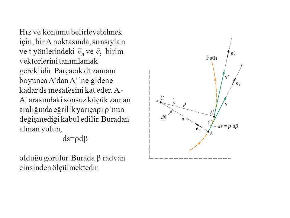 Hız ve konumu belirleyebilmek için, bir A noktasında, sırasıyla n ve t yönlerindeki ve birim vektörlerini tanımlamak gereklidir. Parçacık dt zamanı boyunca A'dan A 'ne gidene kadar ds mesafesini kat eder. A - A arasındaki sonsuz küçük zaman aralığında eğrilik yarıçapı r'nun değişmediği kabul edilir. Buradan alınan yolun,