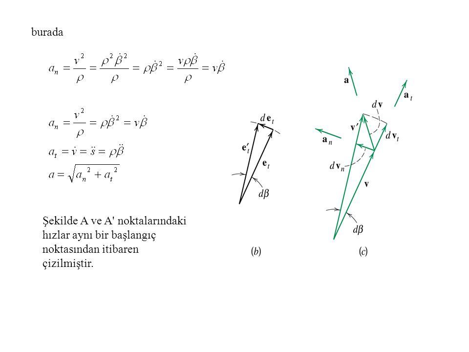 burada Şekilde A ve A noktalarındaki hızlar aynı bir başlangıç noktasından itibaren çizilmiştir.
