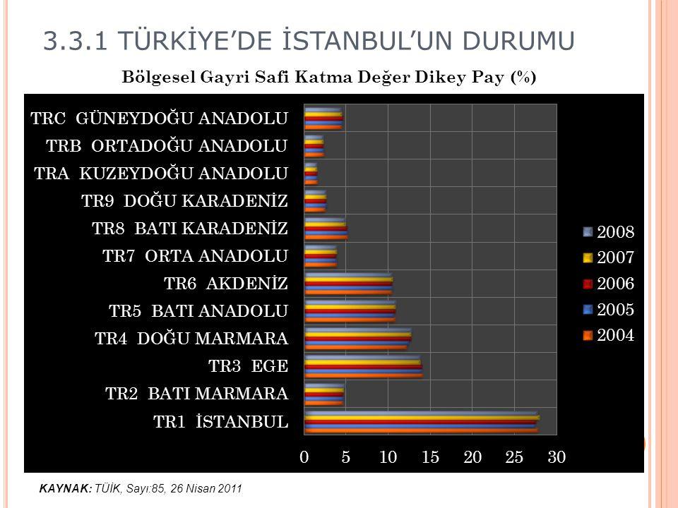 3.3.1 TÜRKİYE'DE İSTANBUL'UN DURUMU