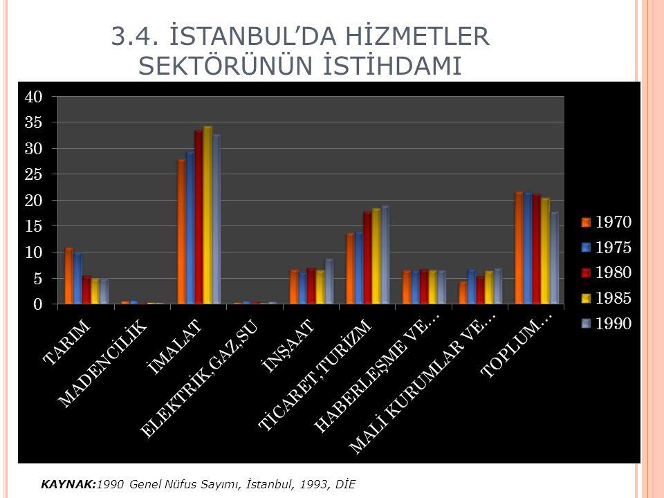 3.4. İSTANBUL'DA HİZMETLER SEKTÖRÜNÜN İSTİHDAMI