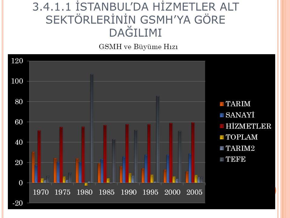 3.4.1.1 İSTANBUL'DA HİZMETLER ALT SEKTÖRLERİNİN GSMH'YA GÖRE DAĞILIMI