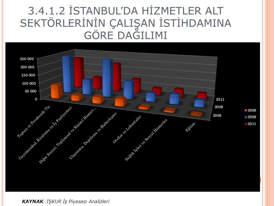 3.4.1.2 İSTANBUL'DA HİZMETLER ALT SEKTÖRLERİNİN ÇALIŞAN İSTİHDAMINA GÖRE DAĞILIMI