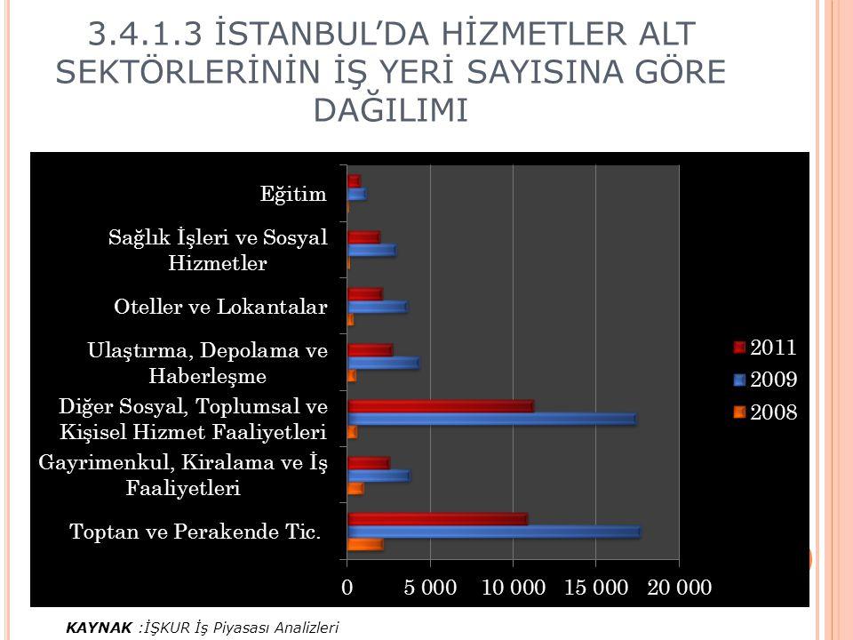 3.4.1.3 İSTANBUL'DA HİZMETLER ALT SEKTÖRLERİNİN İŞ YERİ SAYISINA GÖRE DAĞILIMI