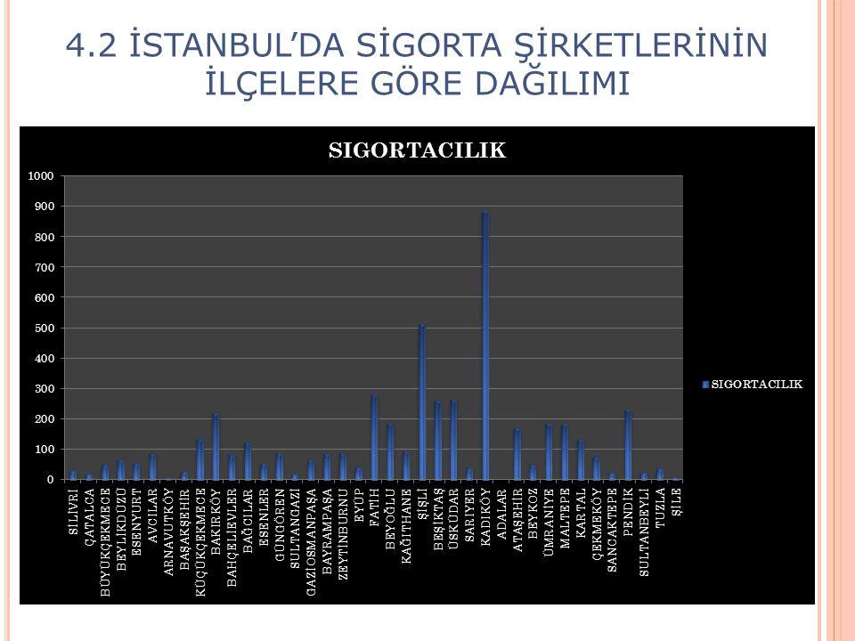 4.2 İSTANBUL'DA SİGORTA ŞİRKETLERİNİN İLÇELERE GÖRE DAĞILIMI