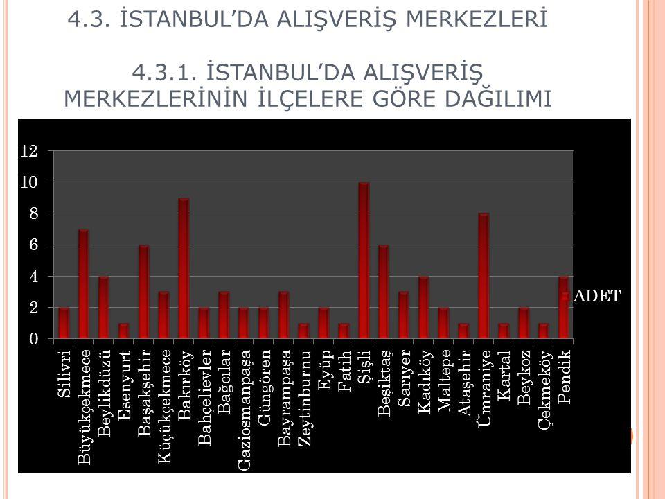 4. 3. İSTANBUL'DA ALIŞVERİŞ MERKEZLERİ 4. 3. 1