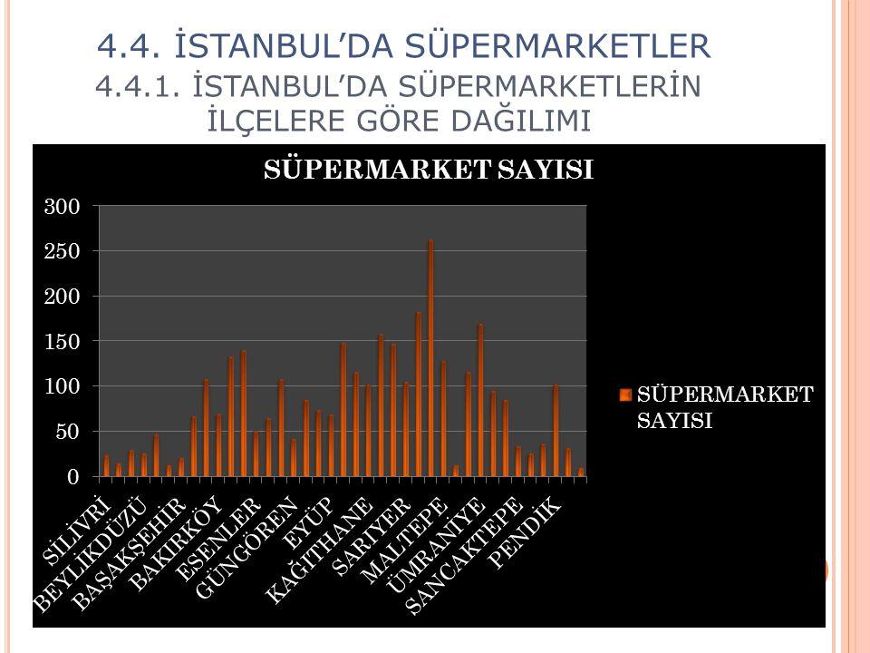 4.4.1. İSTANBUL'DA SÜPERMARKETLERİN İLÇELERE GÖRE DAĞILIMI