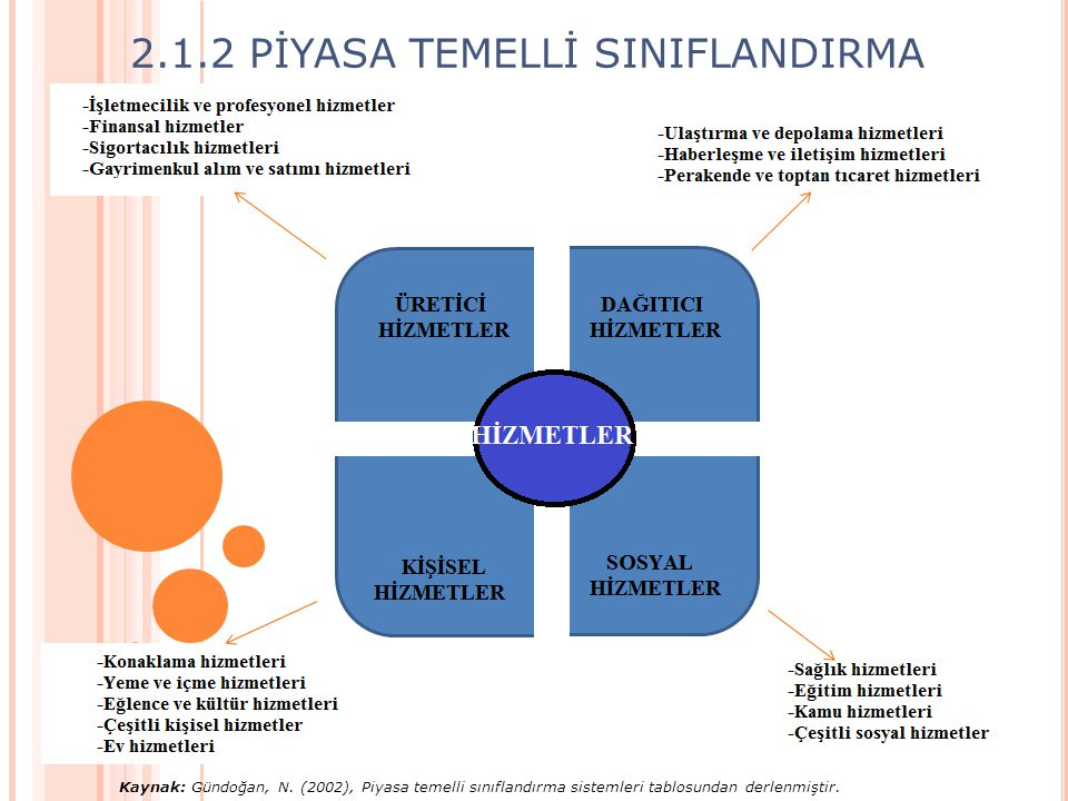 2.1.2 PİYASA TEMELLİ SINIFLANDIRMA