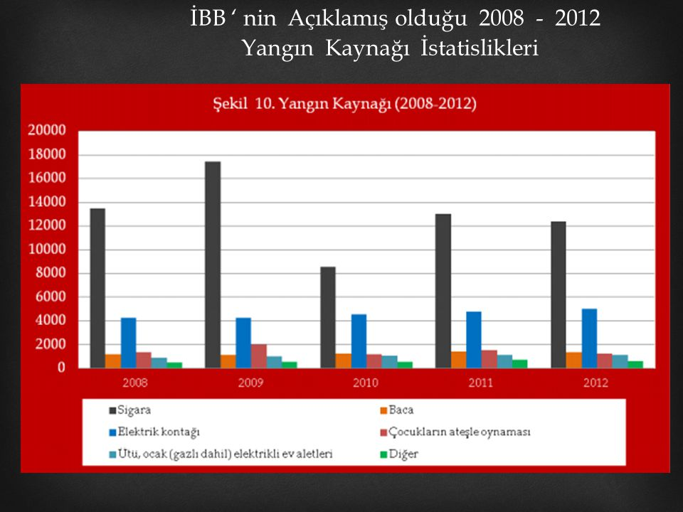 İBB ' nin Açıklamış olduğu 2008 - 2012 Yangın Kaynağı İstatislikleri Grafik – 1