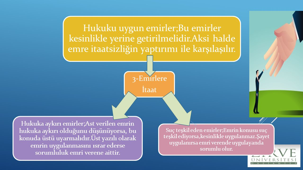 3-Emirlere İtaat. Hukuku uygun emirler;Bu emirler kesinlikle yerine getirilmelidir.Aksi halde emre itaatsizliğin yaptırımı ile karşılaşılır.