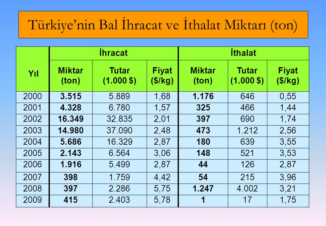 Türkiye'nin Bal İhracat ve İthalat Miktarı (ton)
