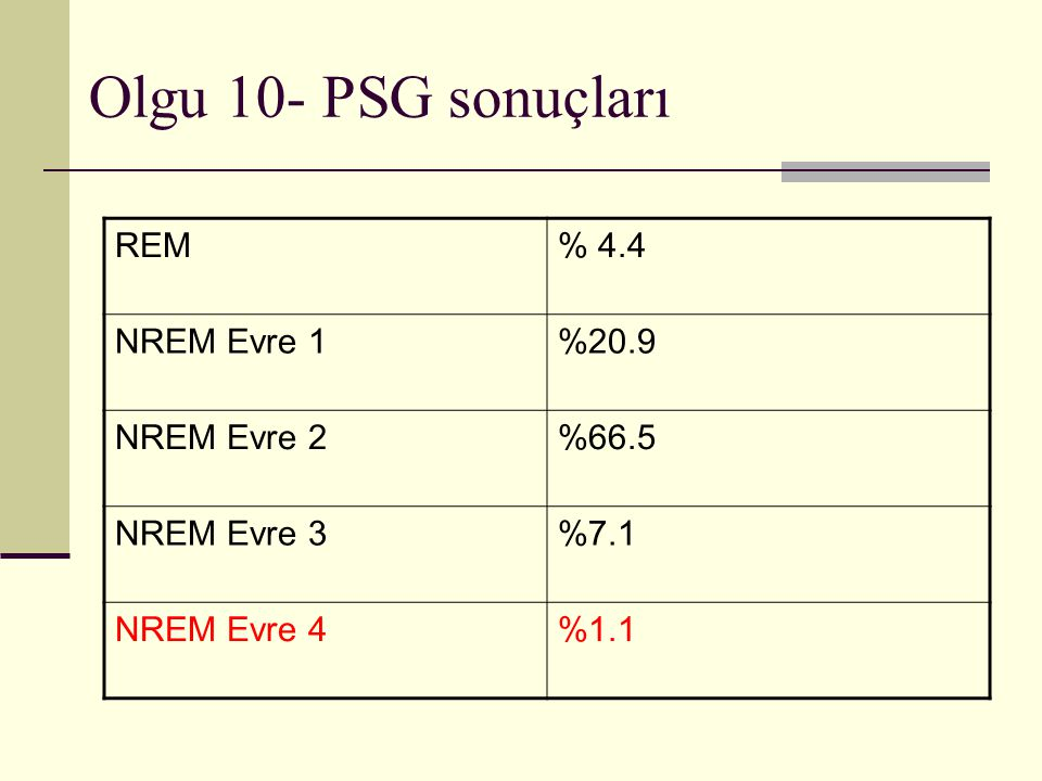 Olgu 10- PSG sonuçları REM % 4.4 NREM Evre 1 %20.9 NREM Evre 2 %66.5