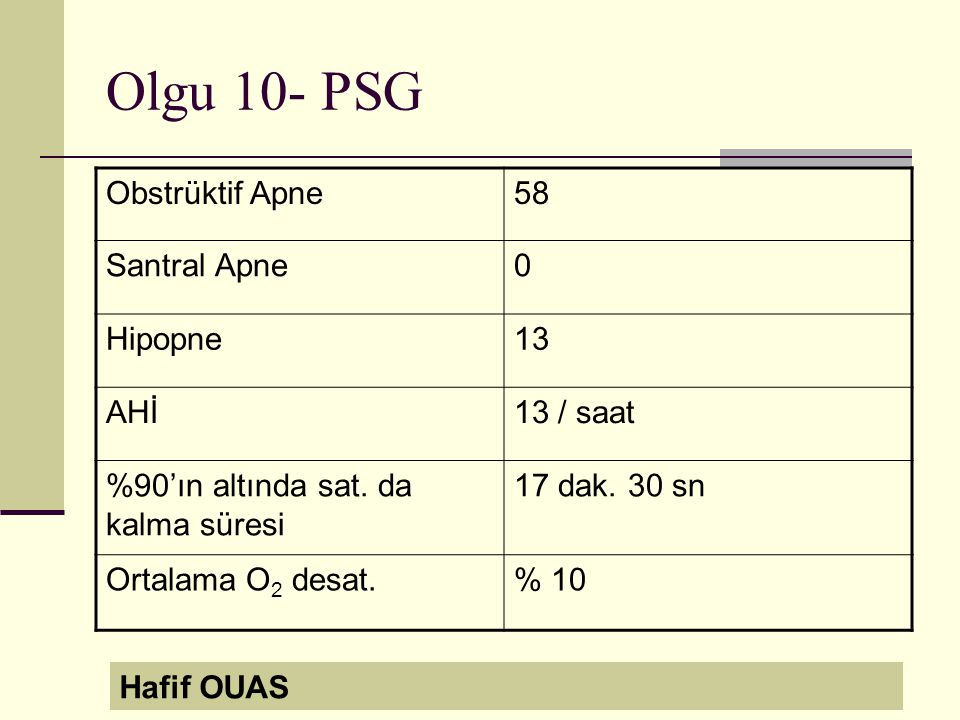Olgu 10- PSG Obstrüktif Apne 58 Santral Apne Hipopne 13 AHİ 13 / saat