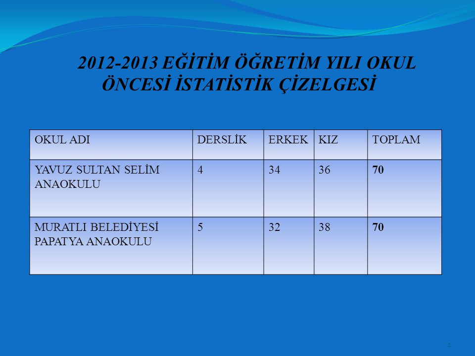 2012-2013 EĞİTİM ÖĞRETİM YILI OKUL ÖNCESİ İSTATİSTİK ÇİZELGESİ