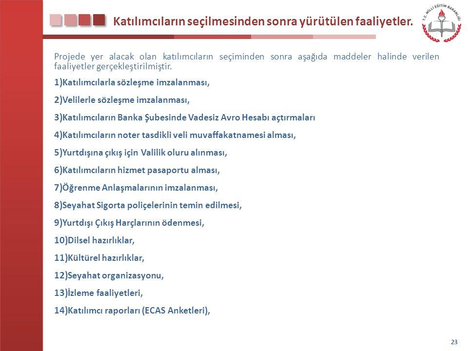 Katılımcıların seçilmesinden sonra yürütülen faaliyetler.