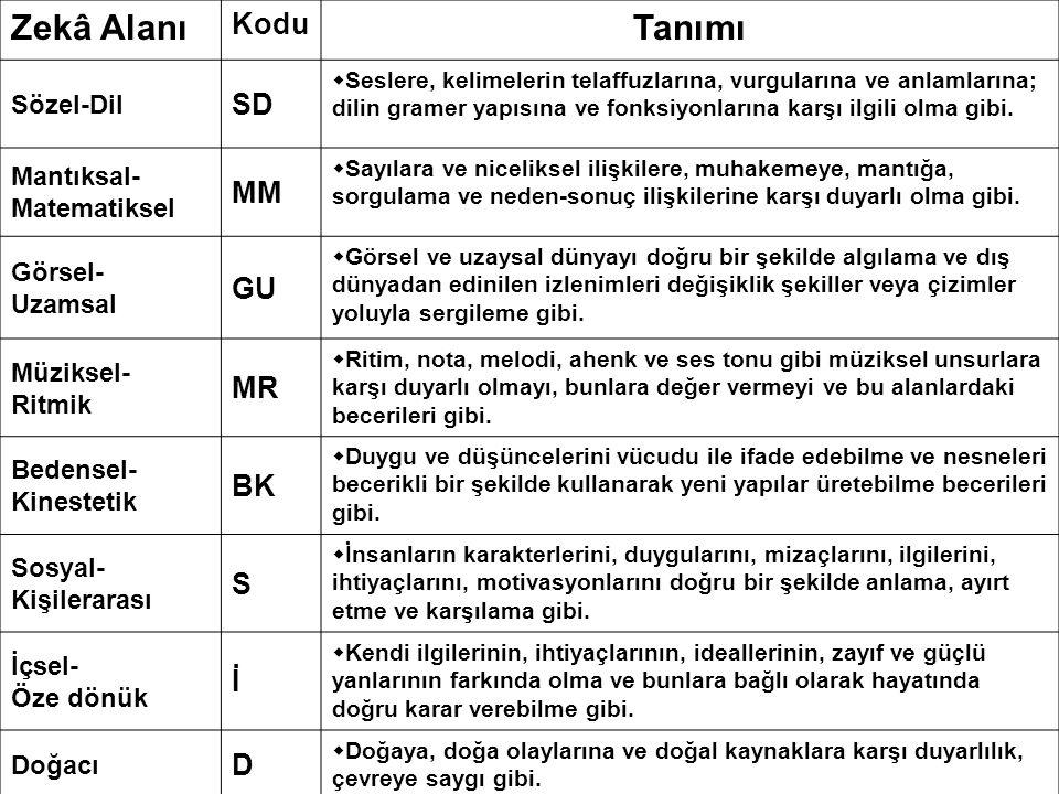 Zekâ Alanı Tanımı Kodu SD MM GU MR BK S İ D Sözel-Dil