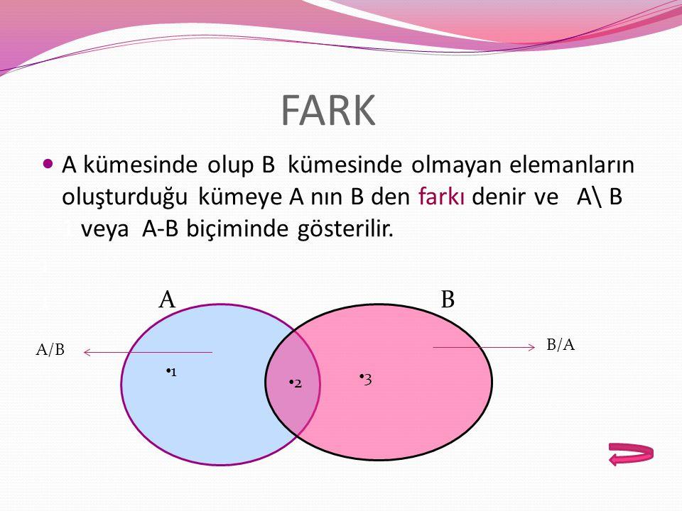 FARK A kümesinde olup B kümesinde olmayan elemanların oluşturduğu kümeye A nın B den farkı denir ve A\ B 1 veya A-B biçiminde gösterilir.
