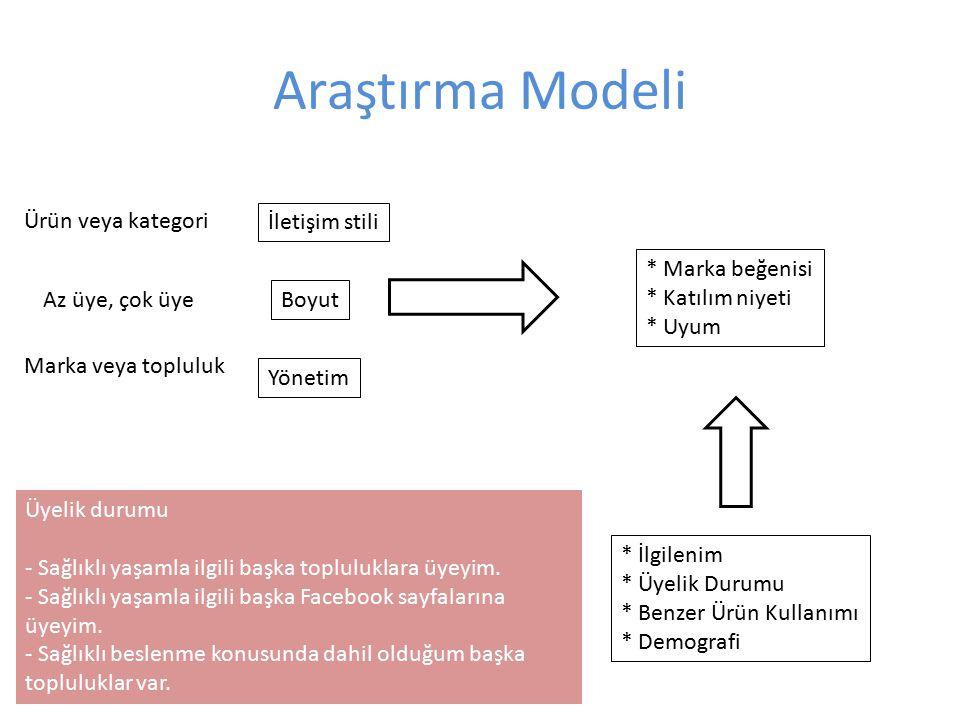 Araştırma Modeli Ürün veya kategori İletişim stili * Marka beğenisi
