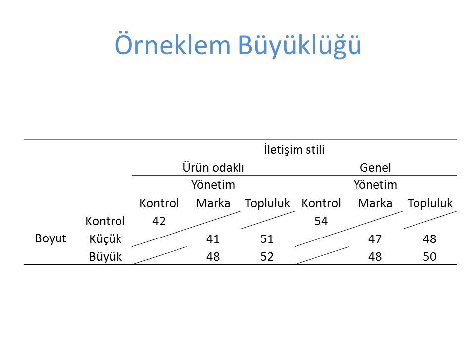 Örneklem Büyüklüğü İletişim stili Ürün odaklı Genel Yönetim Kontrol