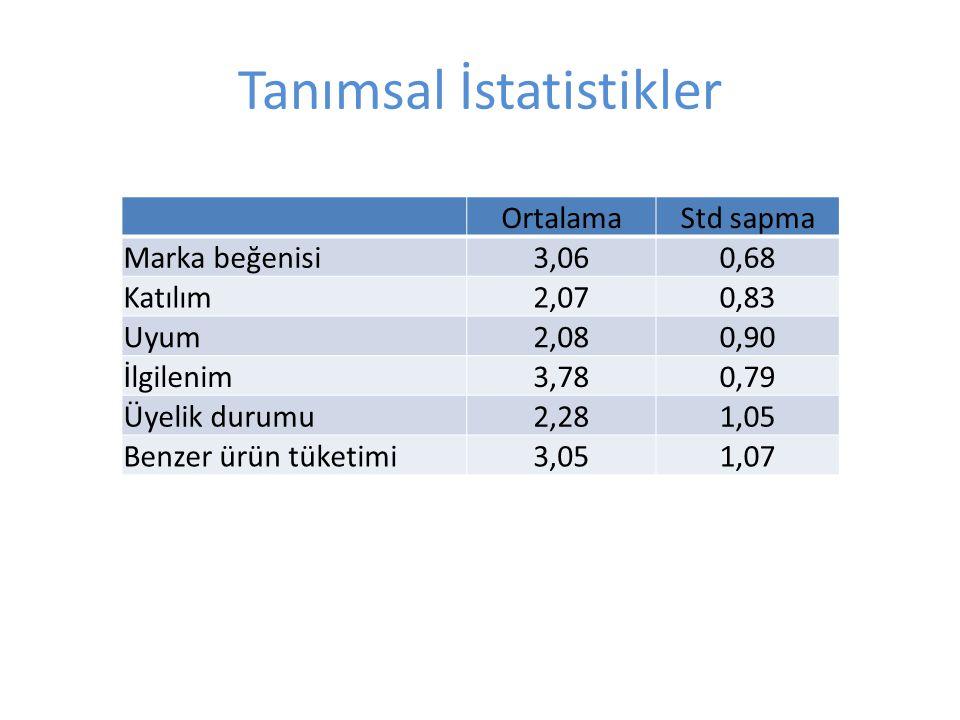 Tanımsal İstatistikler
