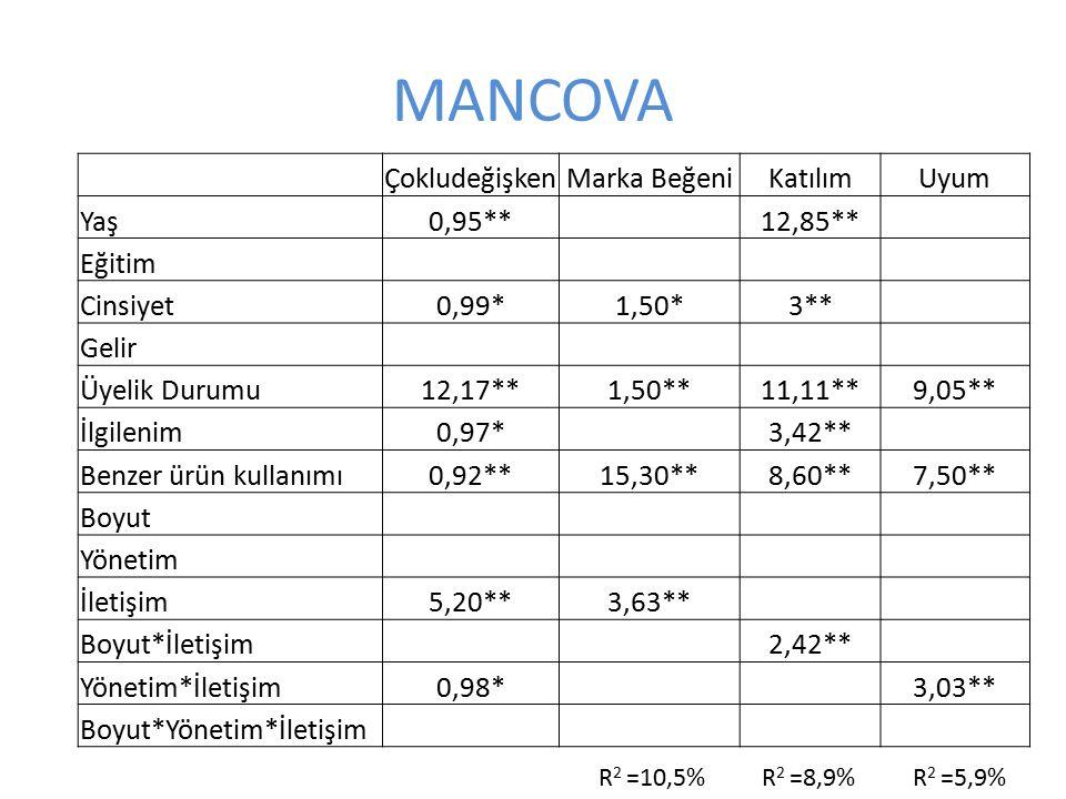 MANCOVA Çokludeğişken Marka Beğeni Katılım Uyum Yaş 0,95** 12,85**